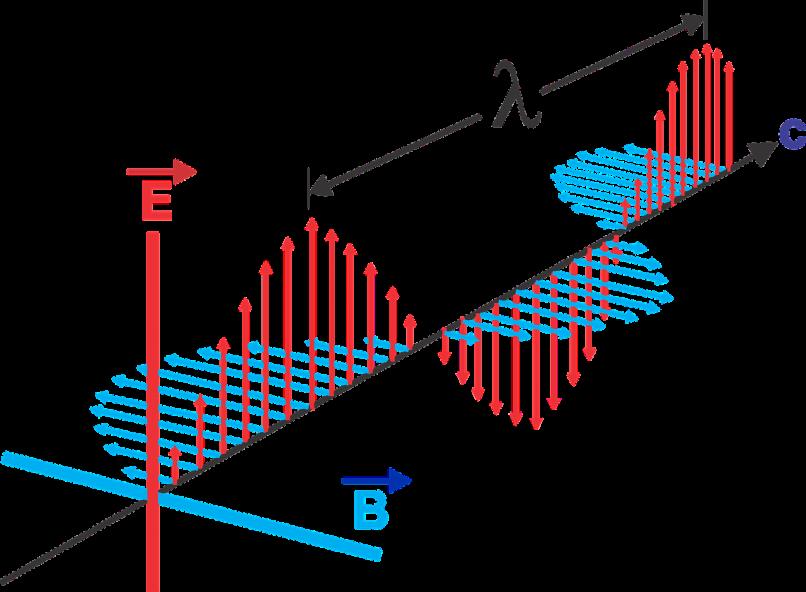Representação de uma onda eletromagnética, com seus componentes elétrico (E) e magnético (B) se propagando com um comprimento de onda λ.